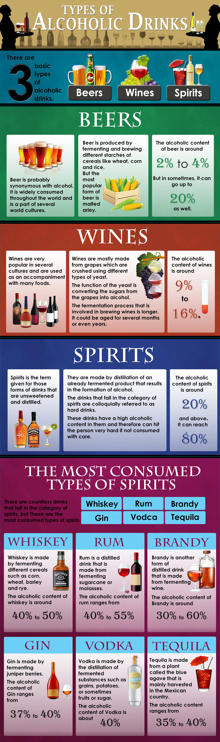 alcohol content in typical drinks, addiction, beers, wines, spirits, whisky, gin, vodka, equila, brandy, rum