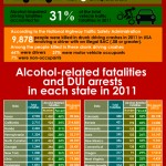 DUI Rates in the USA