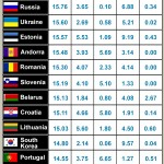 Top 20 Countries for Alcohol Consumption