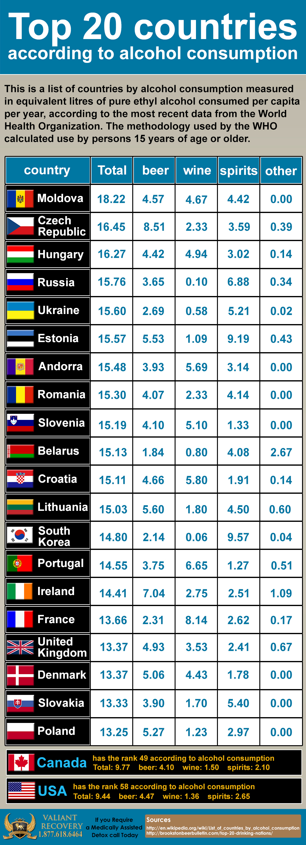 top 20 countries for alcoholism