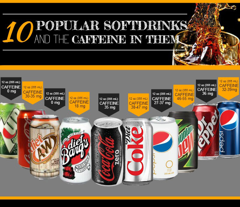 softdrinks, caffeine, infographics