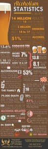 Alcoholism statistics in the United States of America