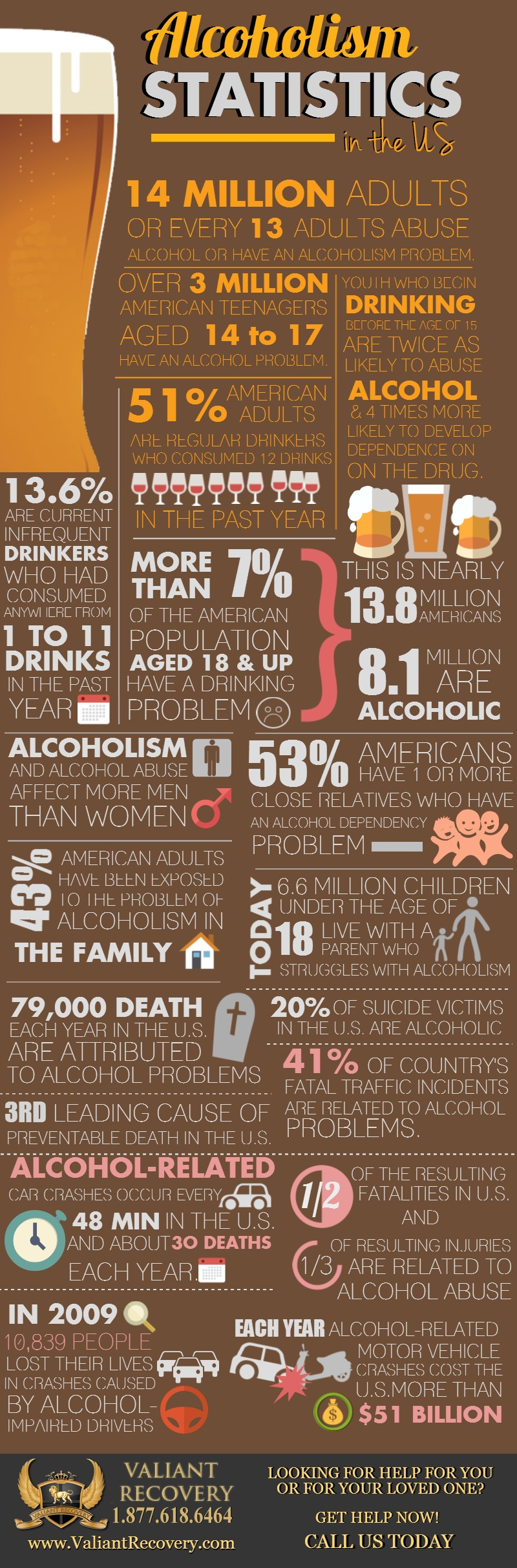 Alcoholism Statistics in the US