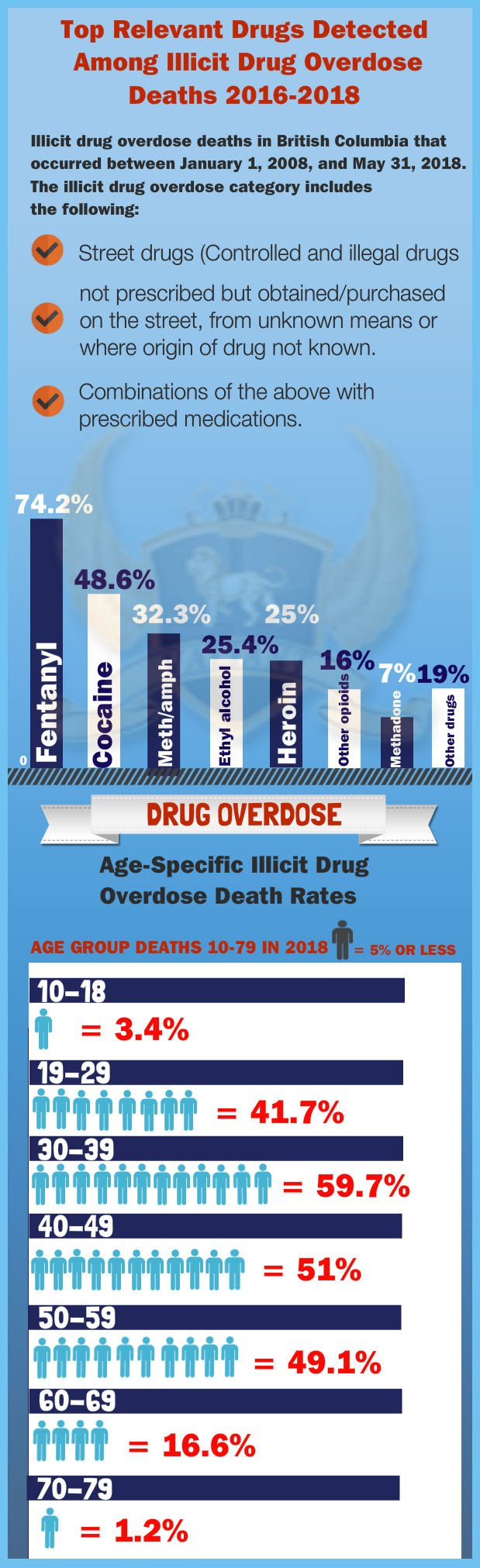 Top Drugs Detected among Overdose Deaths