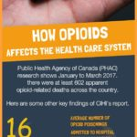 How Opiates Affect the Health Care System