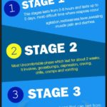 Stages of Opiate Withdrawal