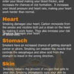 Smoking and the Effects on the Body