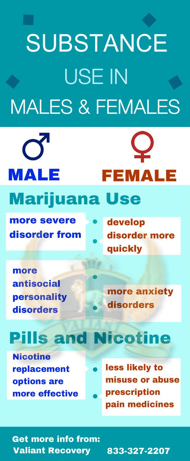 Substance use statistics for Males and Females - Infographic